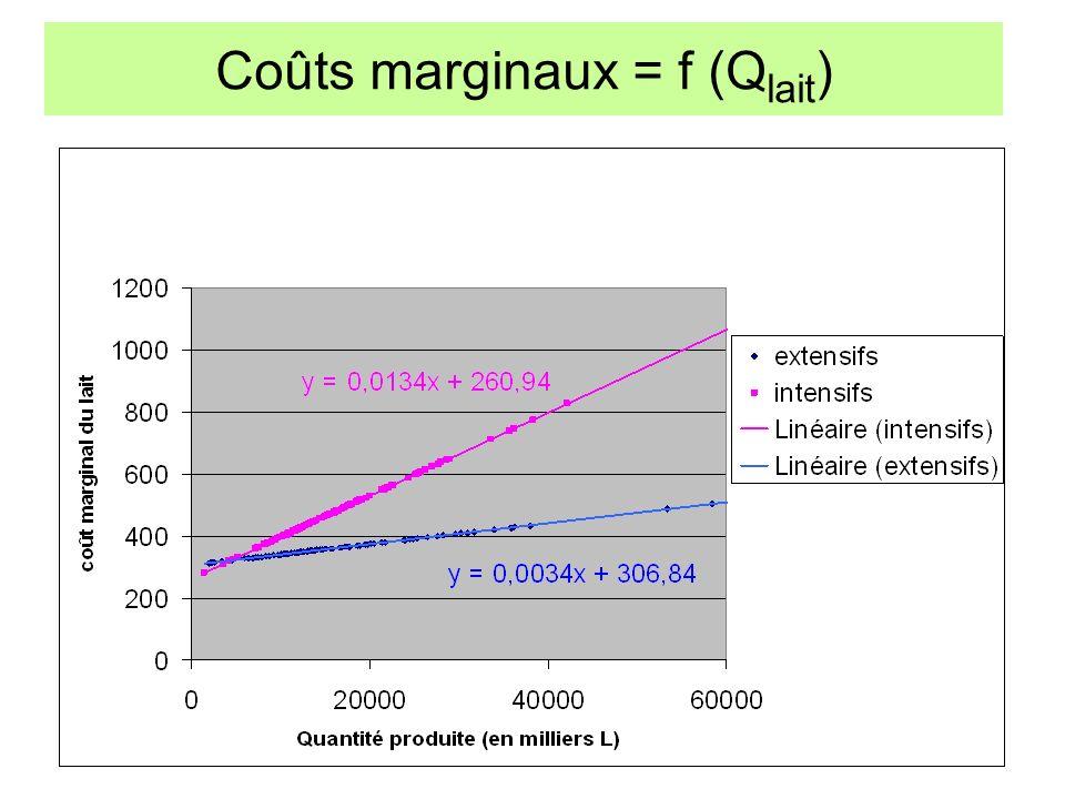 Coûts marginaux = f (Qlait)