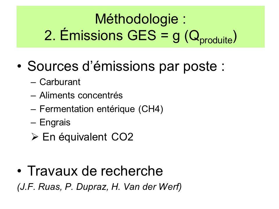 Méthodologie : 2. Émissions GES = g (Qproduite)