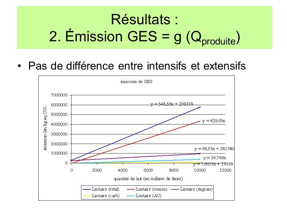 Résultats : 2. Émission GES = g (Qproduite)