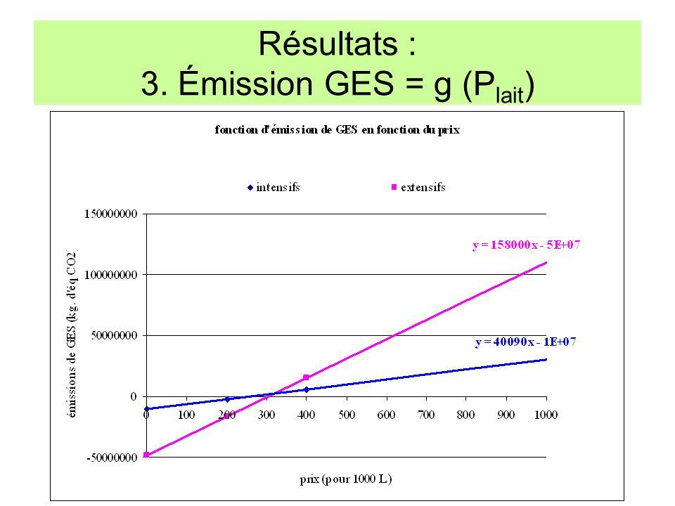 Résultats : 3. Émission GES = g (Plait)