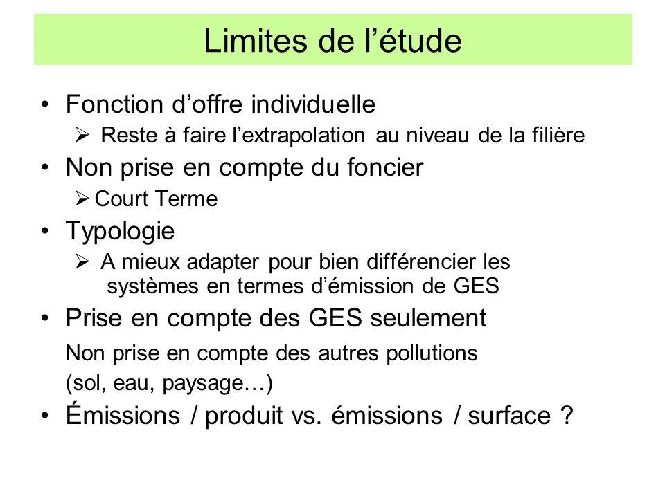Limites de l'étude Fonction d'offre individuelle