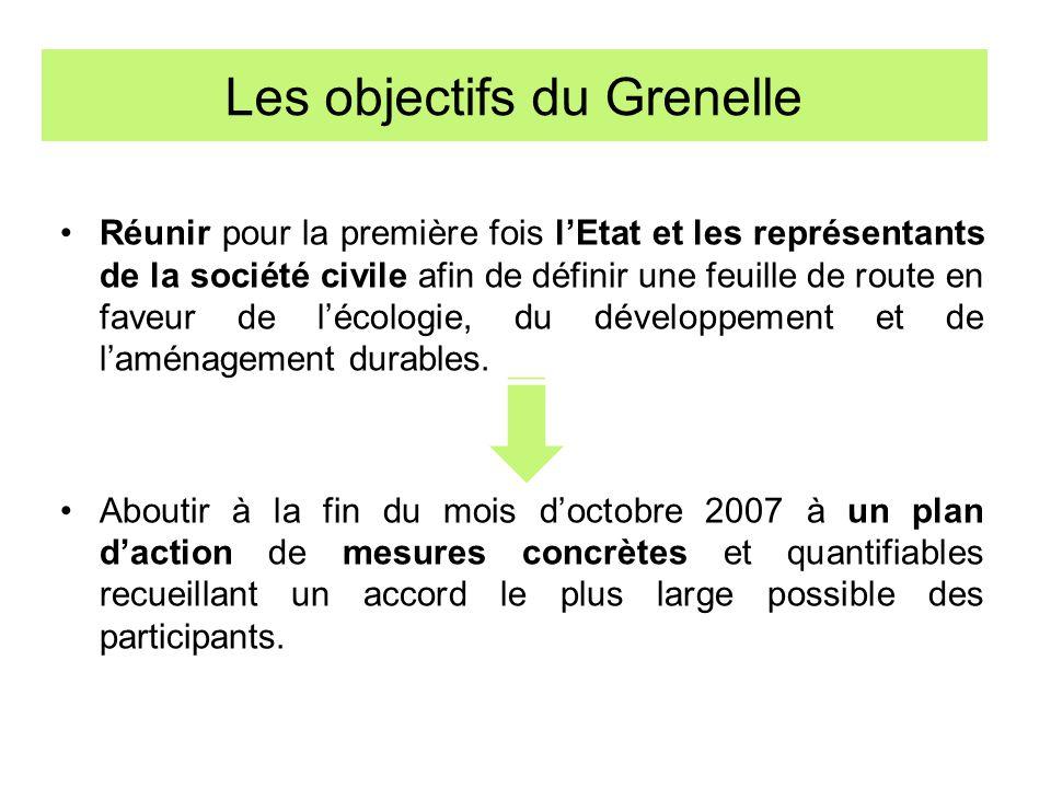 Les objectifs du Grenelle