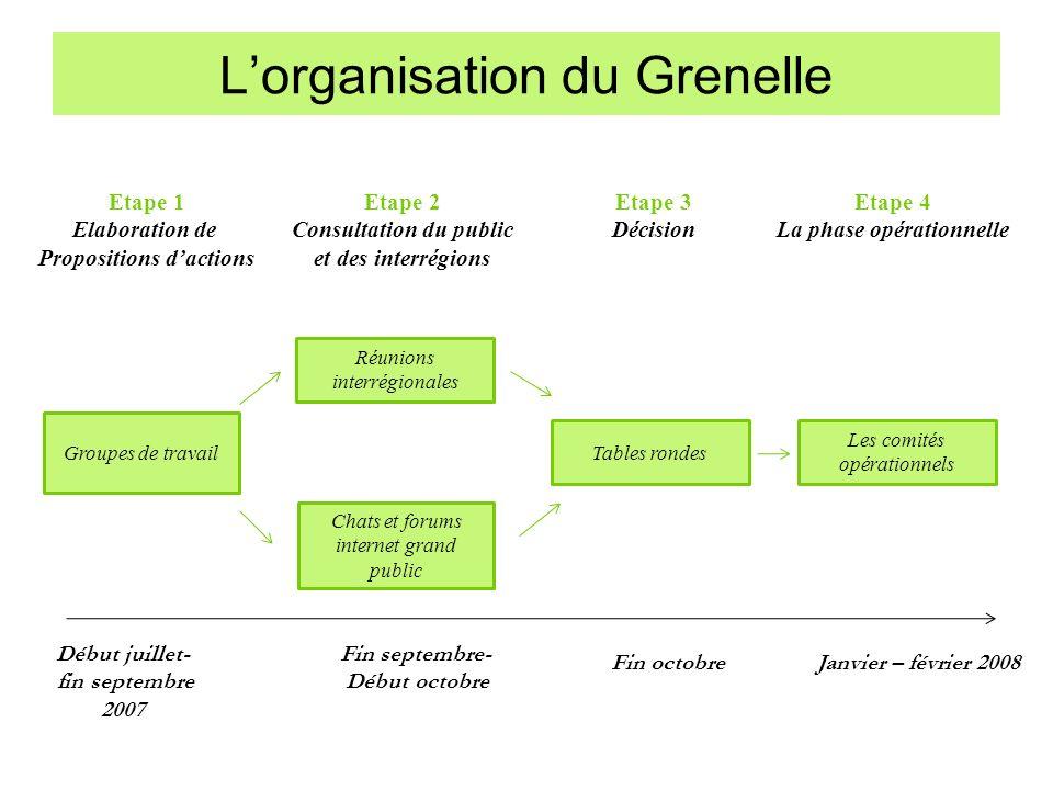 L'organisation du Grenelle