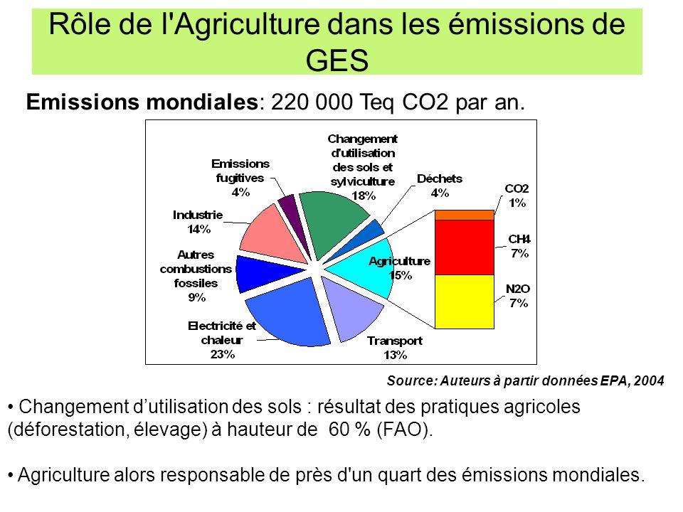 Rôle de l Agriculture dans les émissions de GES