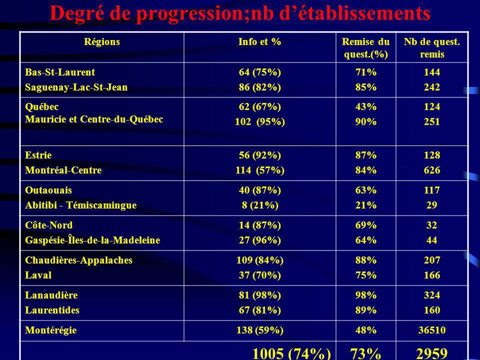 Degré de progression;nb d'établissements