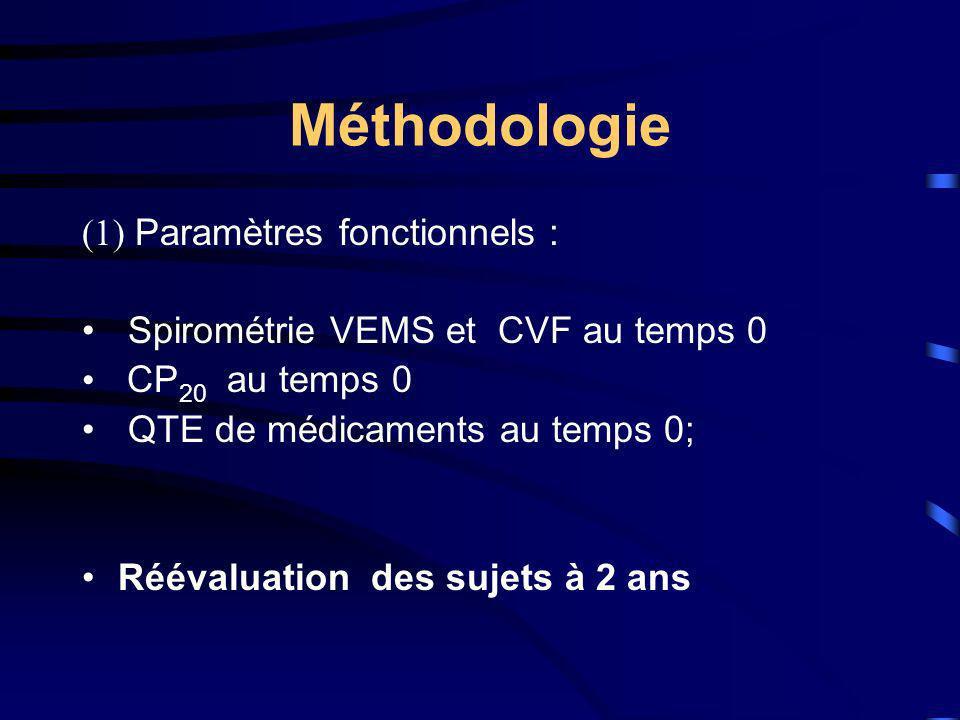 Méthodologie (1) Paramètres fonctionnels :