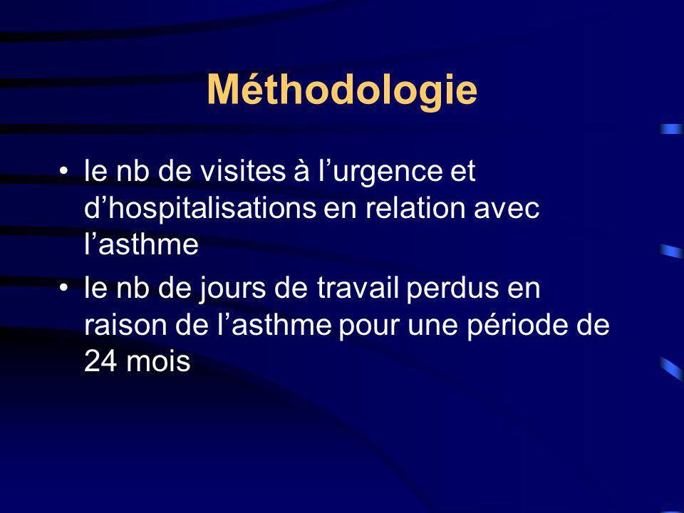 Méthodologie le nb de visites à l'urgence et d'hospitalisations en relation avec l'asthme.