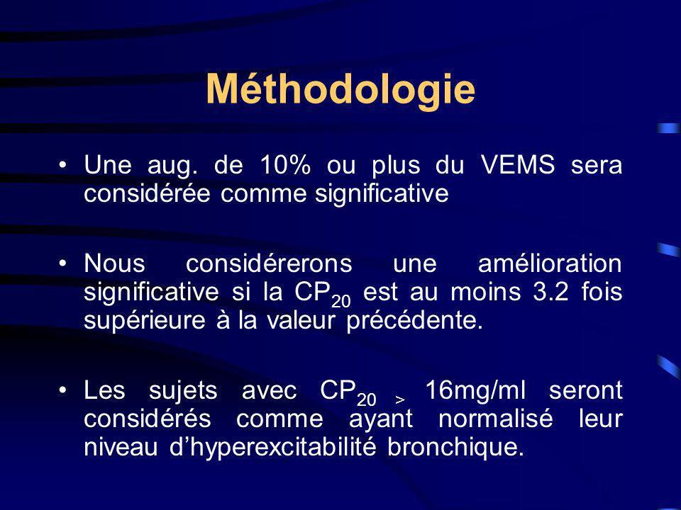 Méthodologie Une aug. de 10% ou plus du VEMS sera considérée comme significative.