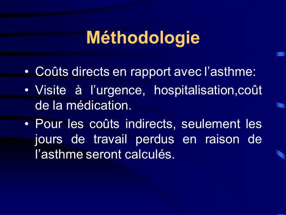 Méthodologie Coûts directs en rapport avec l'asthme:
