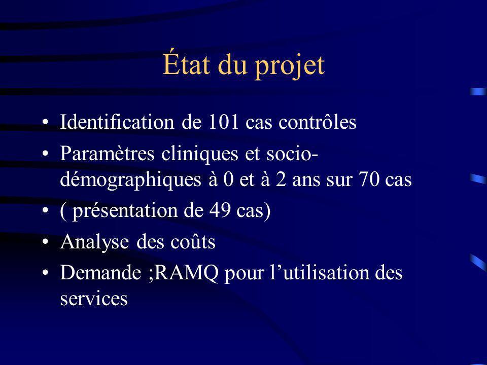 État du projet Identification de 101 cas contrôles