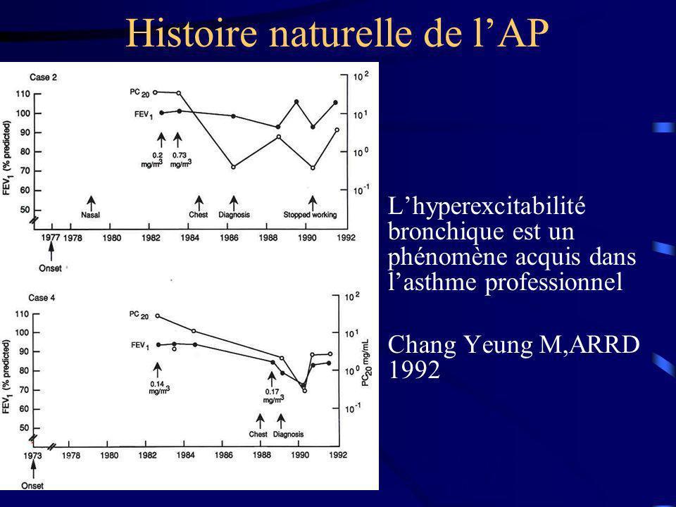 Histoire naturelle de l'AP