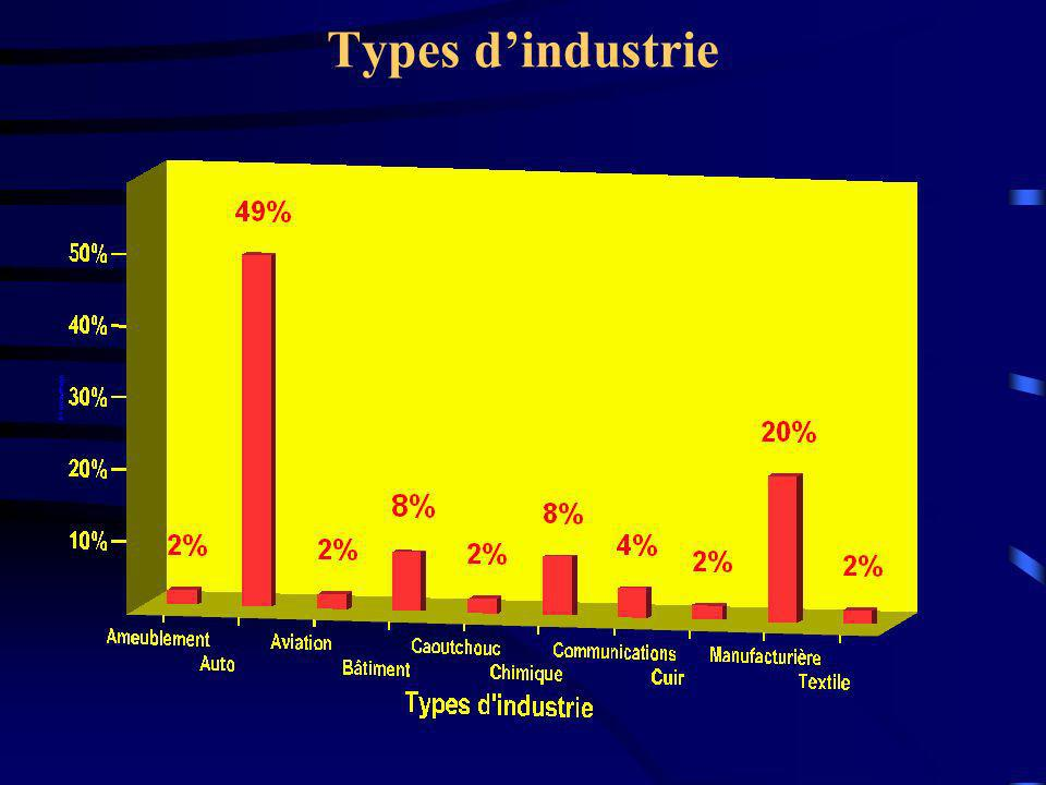 Types d'industrie