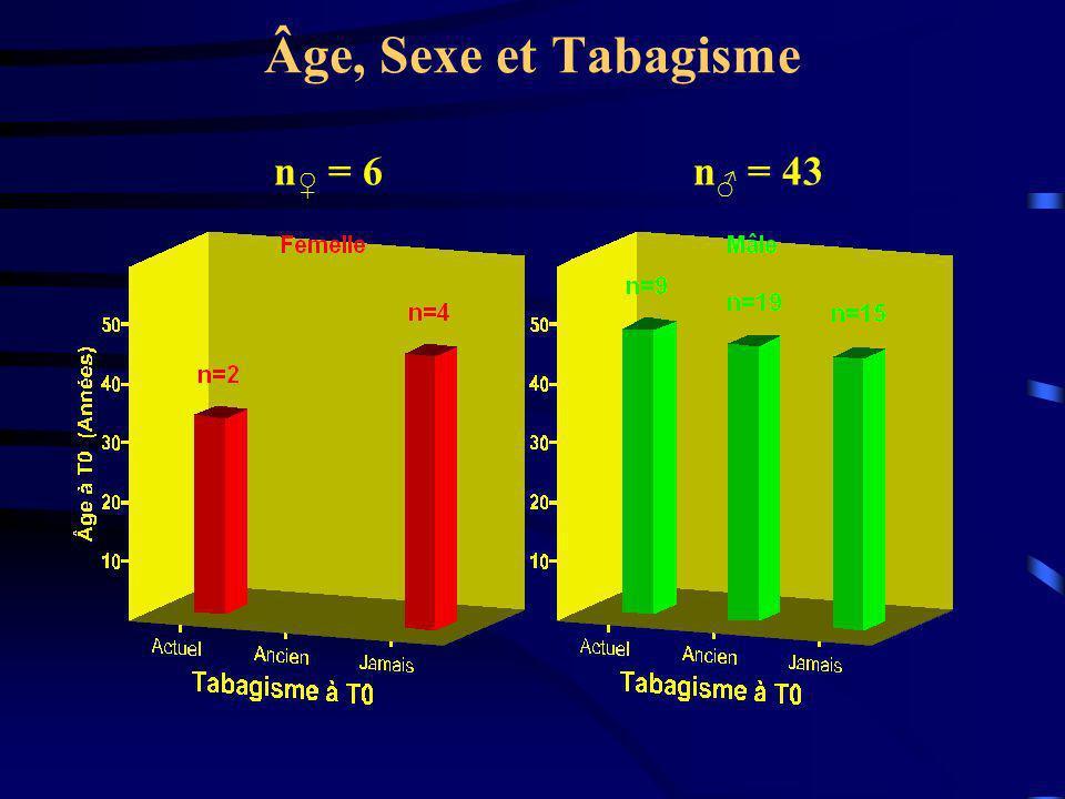 Âge, Sexe et Tabagisme n♀ = 6 n♂ = 43