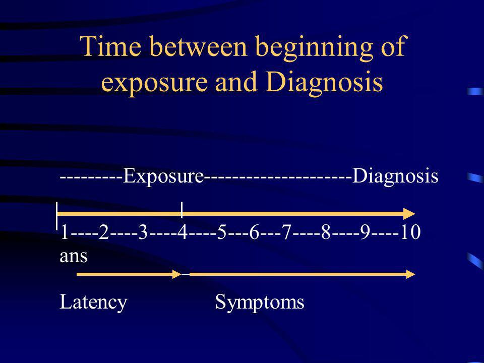 Time between beginning of exposure and Diagnosis