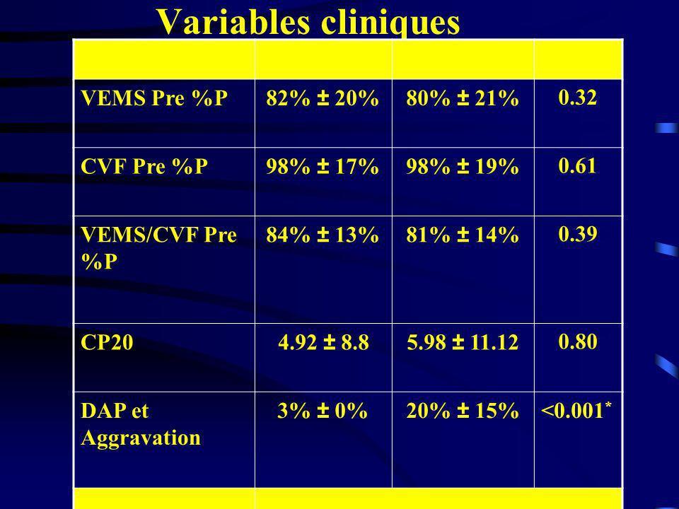 Variables cliniques VEMS Pre %P 82% ± 20% 80% ± 21% 0.32 CVF Pre %P