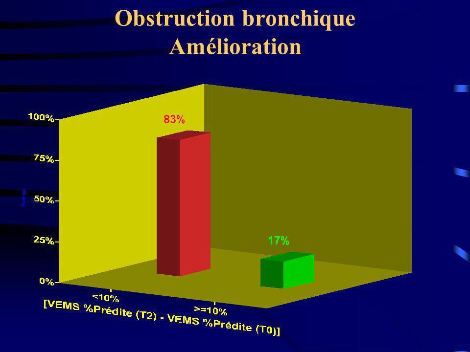 Obstruction bronchique Amélioration