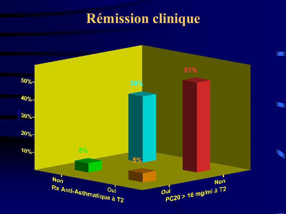 Rémission clinique