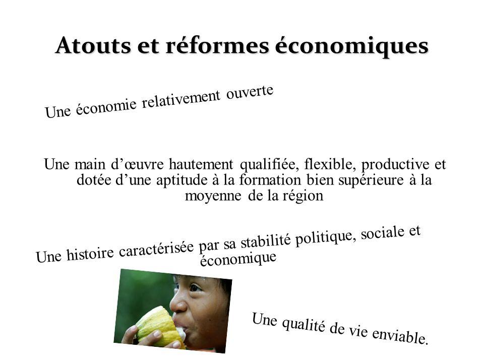 Atouts et réformes économiques