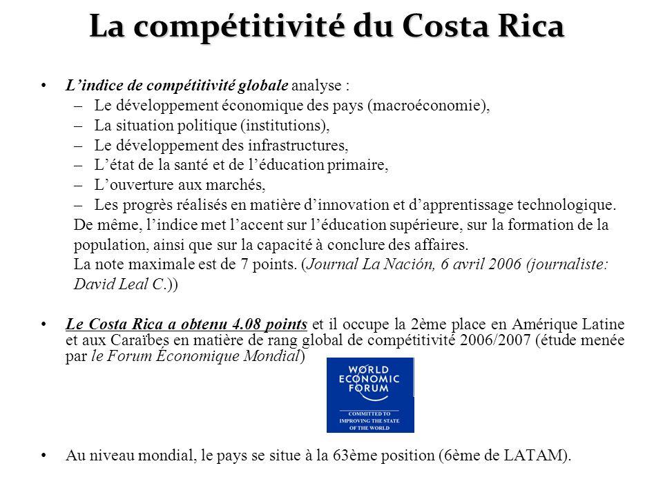 La compétitivité du Costa Rica
