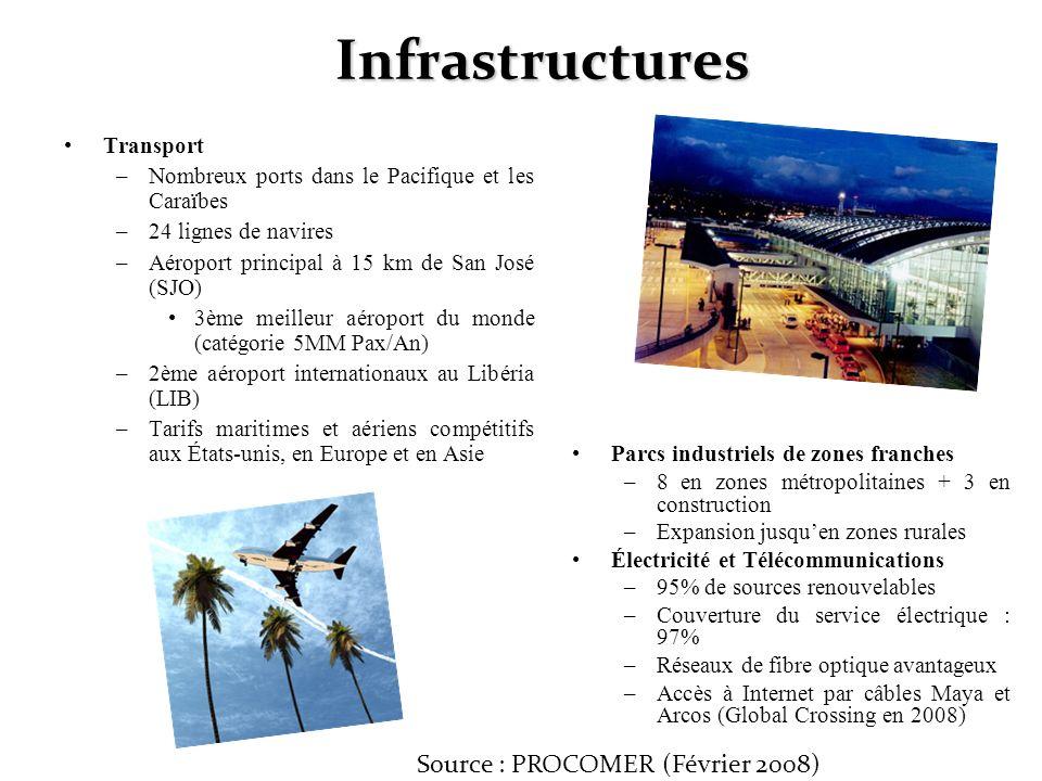 Infrastructures Source : PROCOMER (Février 2008) Transport