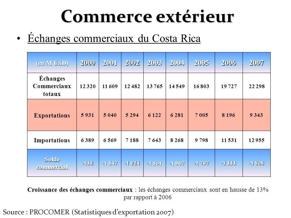 Commerce extérieur Échanges commerciaux du Costa Rica 2000 2001 2002