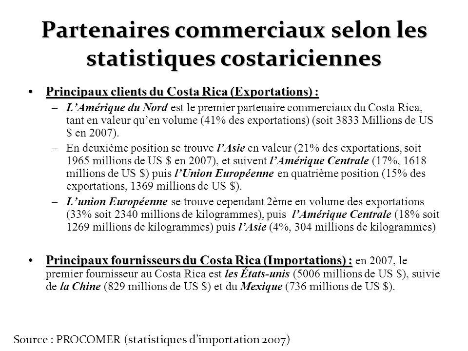 Partenaires commerciaux selon les statistiques costariciennes
