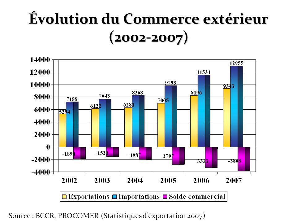 Évolution du Commerce extérieur (2002-2007)