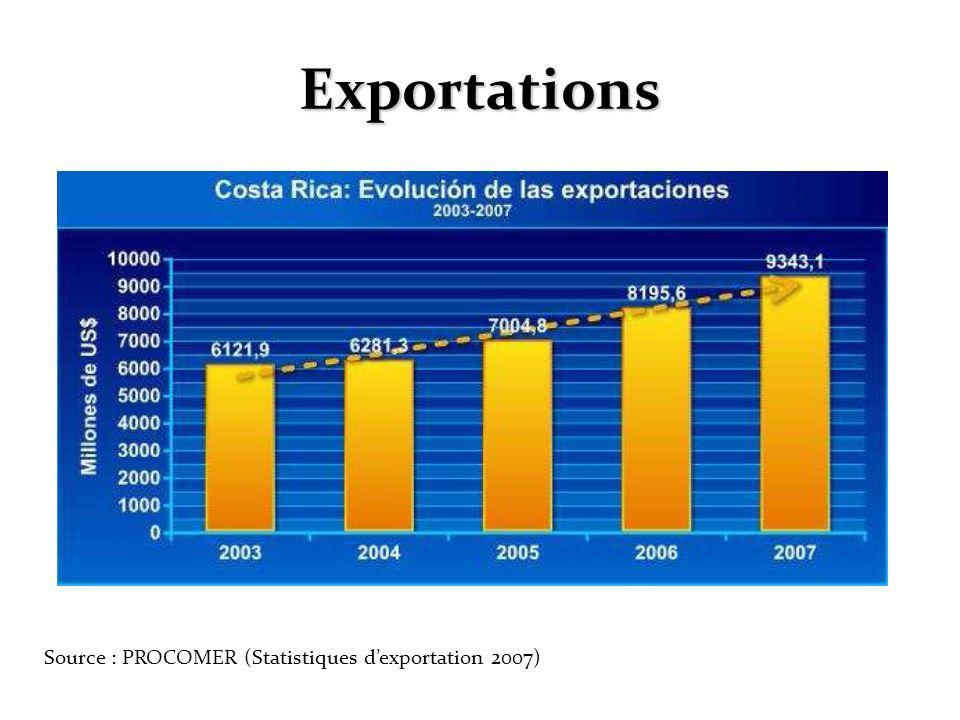 Exportations Source : PROCOMER (Statistiques d'exportation 2007)