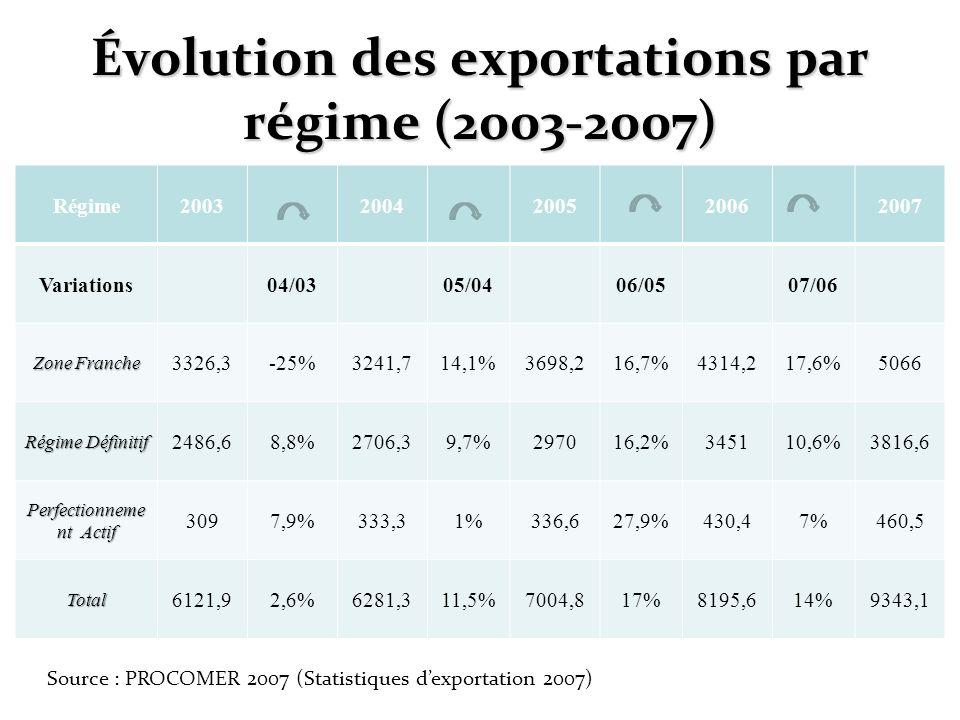 Évolution des exportations par régime (2003-2007)