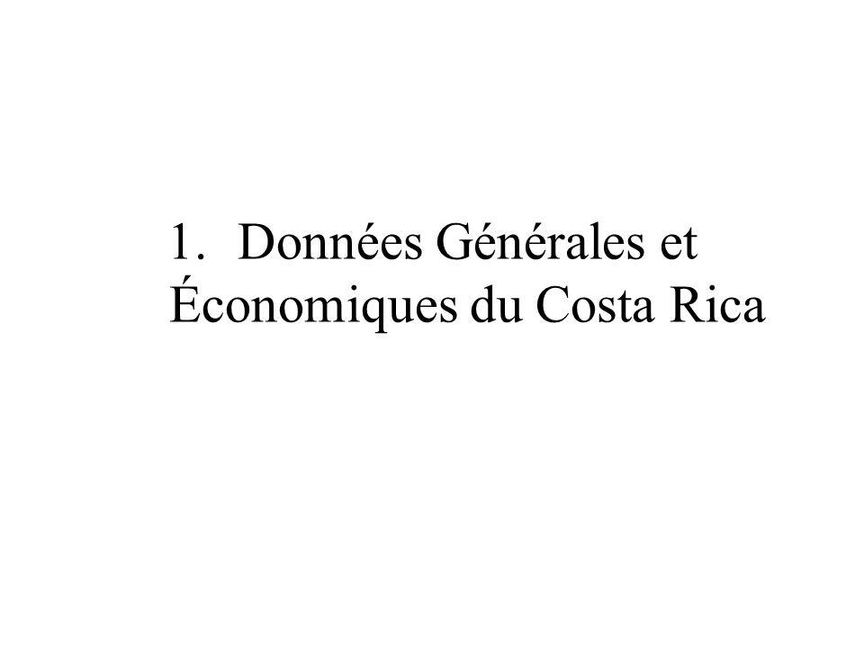 Données Générales et Économiques du Costa Rica