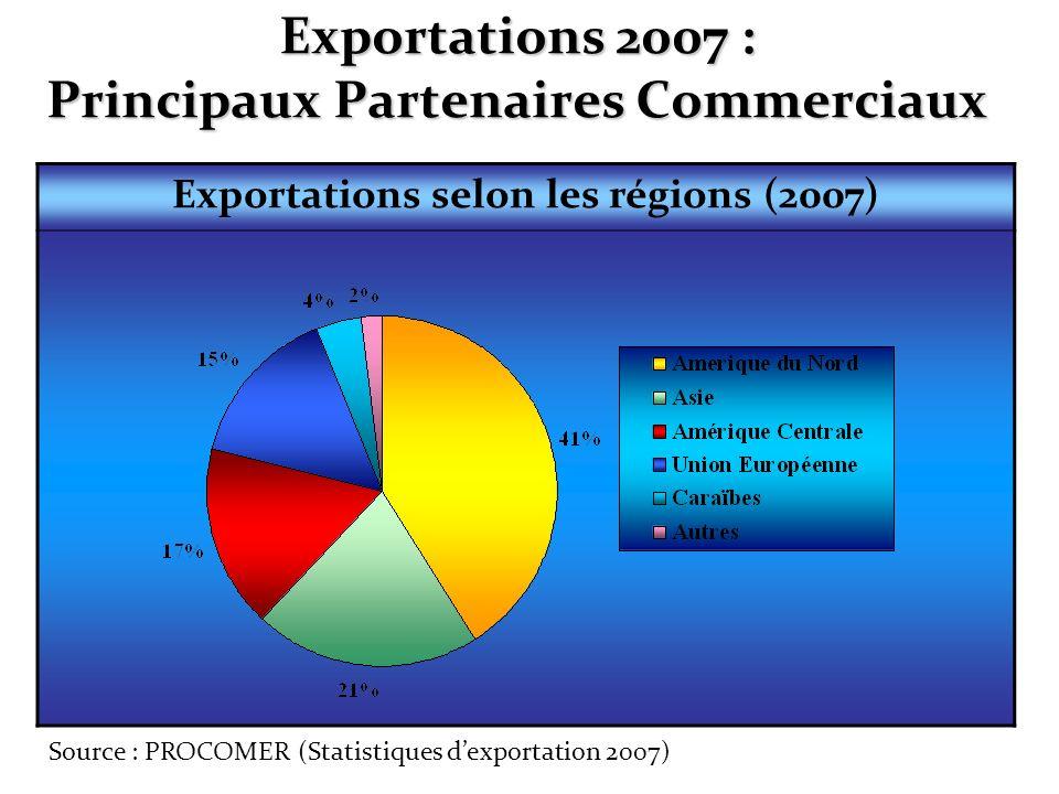 Exportations 2007 : Principaux Partenaires Commerciaux