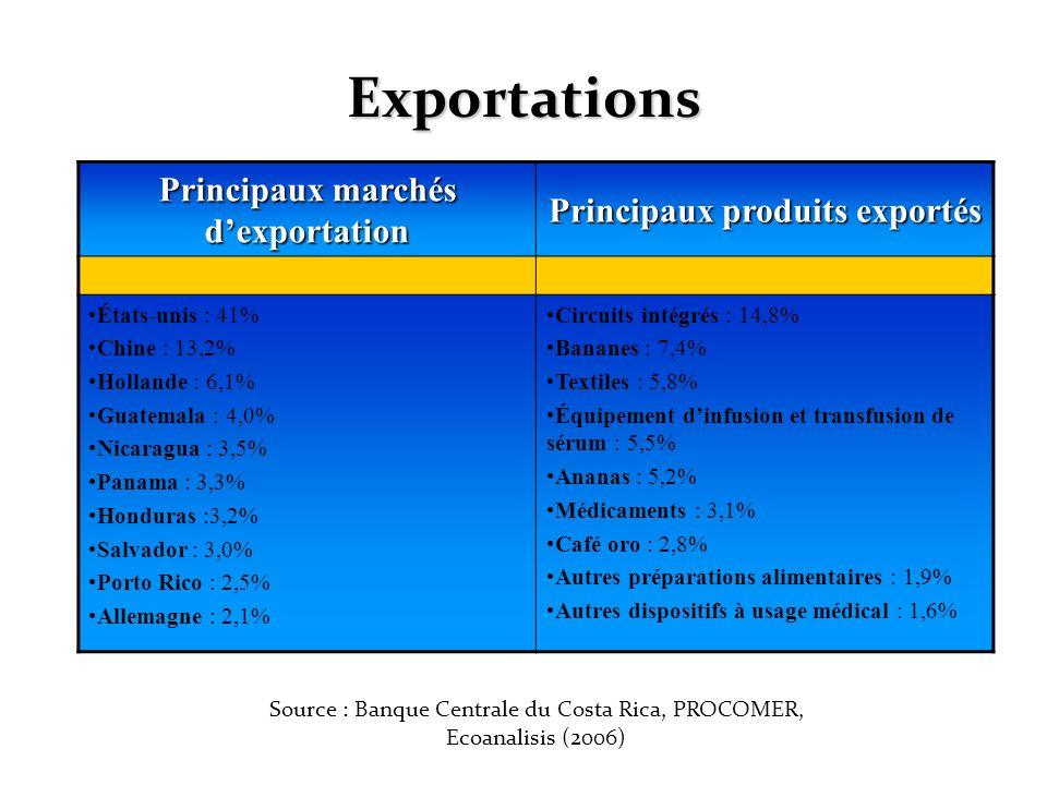 Principaux marchés d'exportation Principaux produits exportés