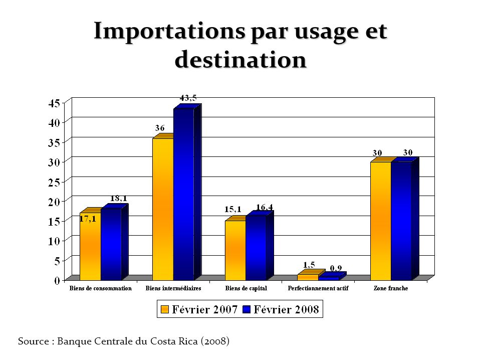 Importations par usage et destination