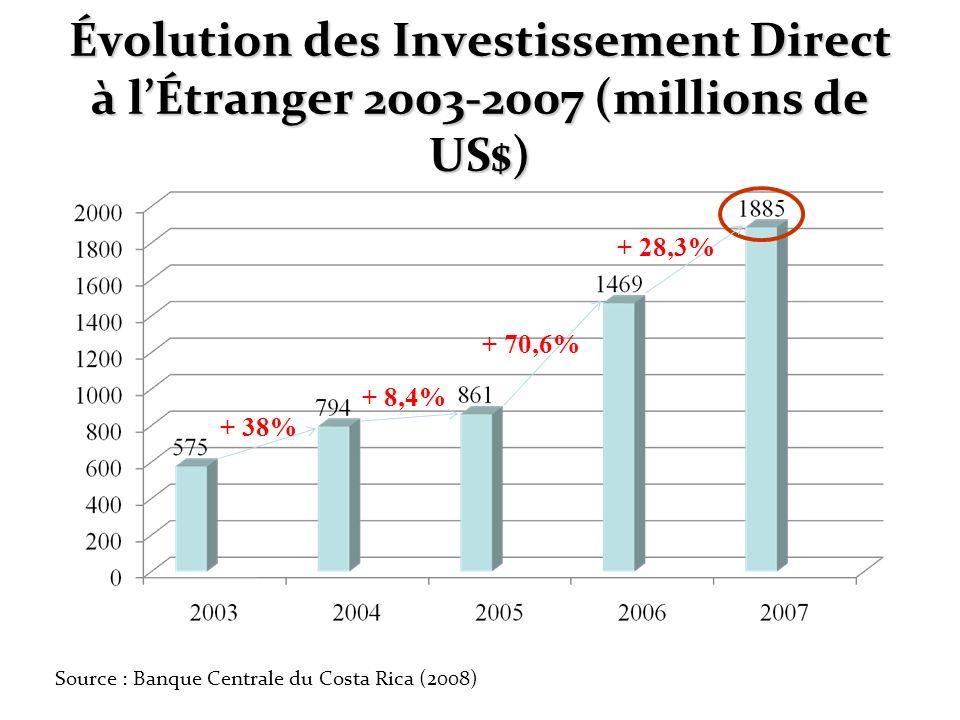 Évolution des Investissement Direct à l'Étranger 2003-2007 (millions de US$)