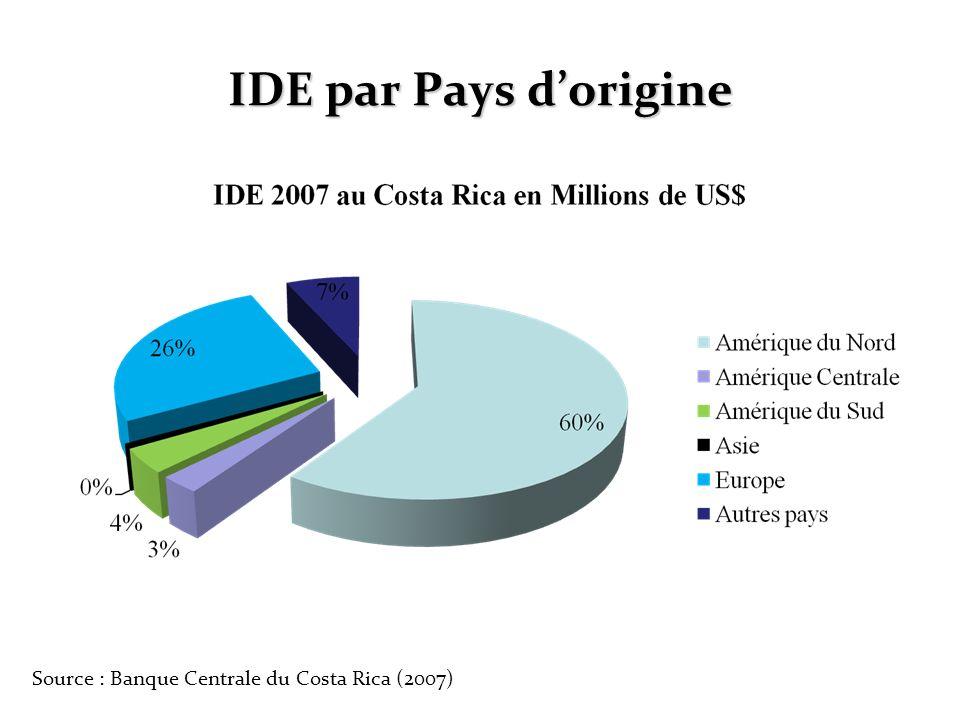 IDE par Pays d'origine Source : Banque Centrale du Costa Rica (2007)