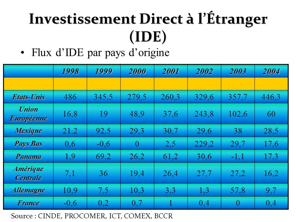 Investissement Direct à l'Étranger (IDE)