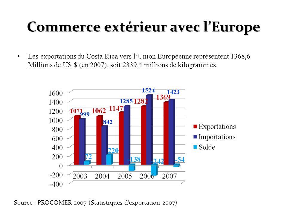 Commerce extérieur avec l'Europe