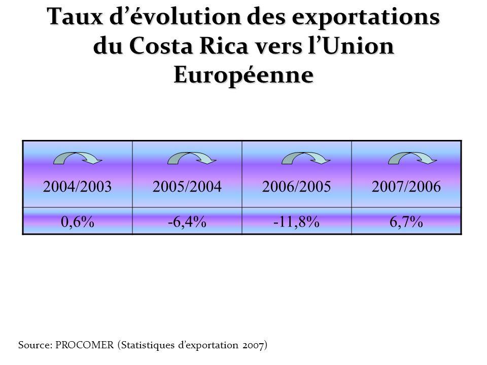 Taux d'évolution des exportations du Costa Rica vers l'Union Européenne