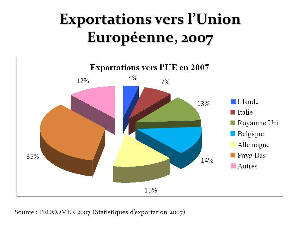 Exportations vers l'Union Européenne, 2007
