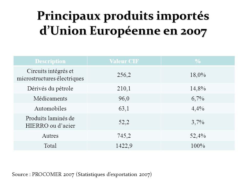 Principaux produits importés d'Union Européenne en 2007