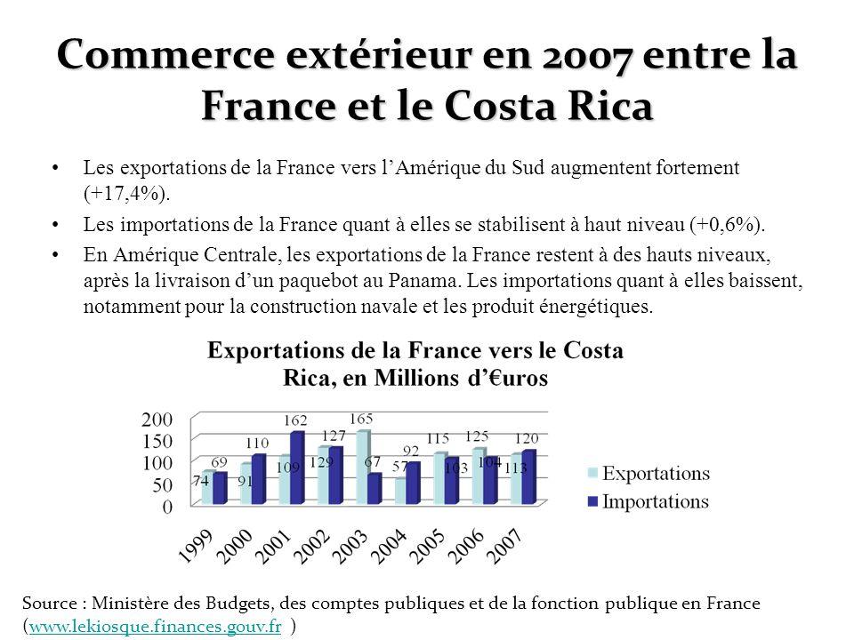 Commerce extérieur en 2007 entre la France et le Costa Rica