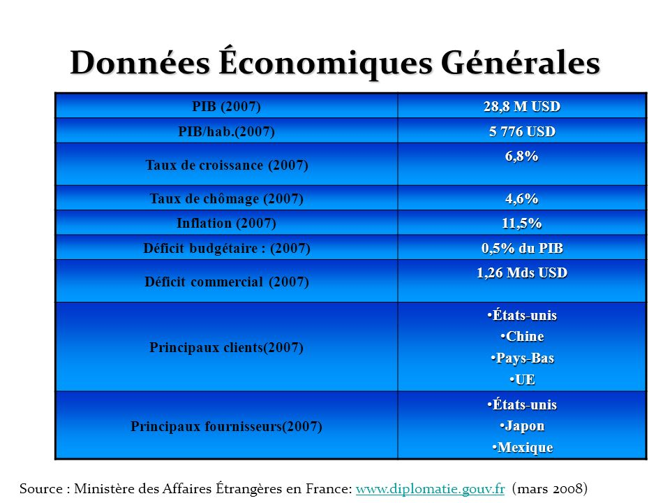 Données Économiques Générales