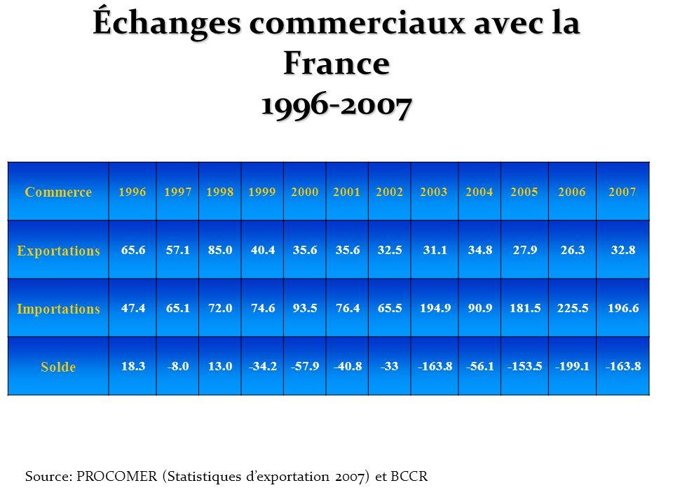 Échanges commerciaux avec la France 1996-2007