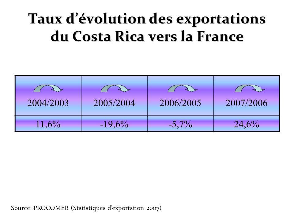 Taux d'évolution des exportations du Costa Rica vers la France