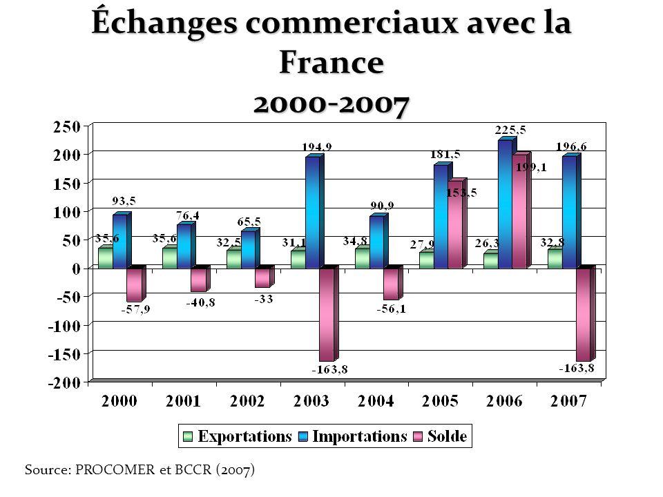 Échanges commerciaux avec la France 2000-2007