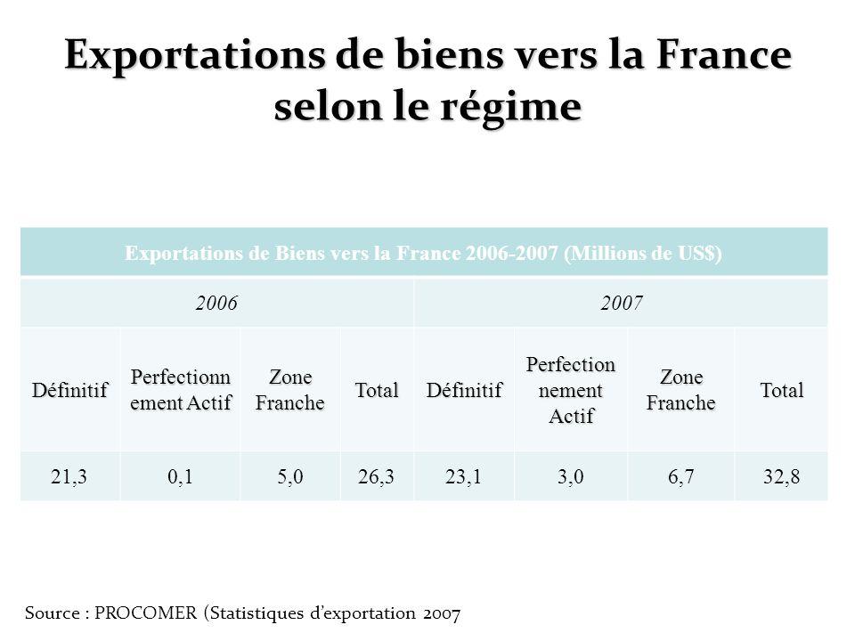 Exportations de biens vers la France selon le régime