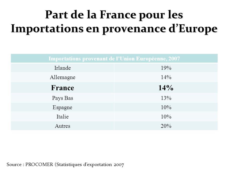 Part de la France pour les Importations en provenance d'Europe