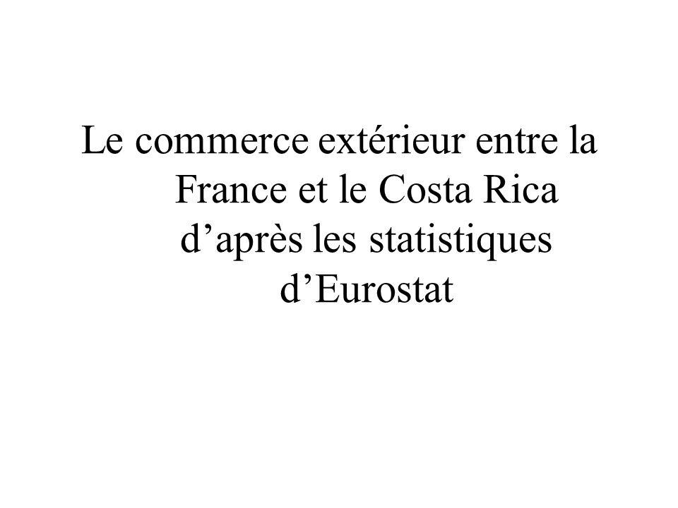 Le commerce extérieur entre la France et le Costa Rica d'après les statistiques d'Eurostat