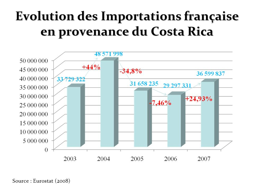 Evolution des Importations française en provenance du Costa Rica