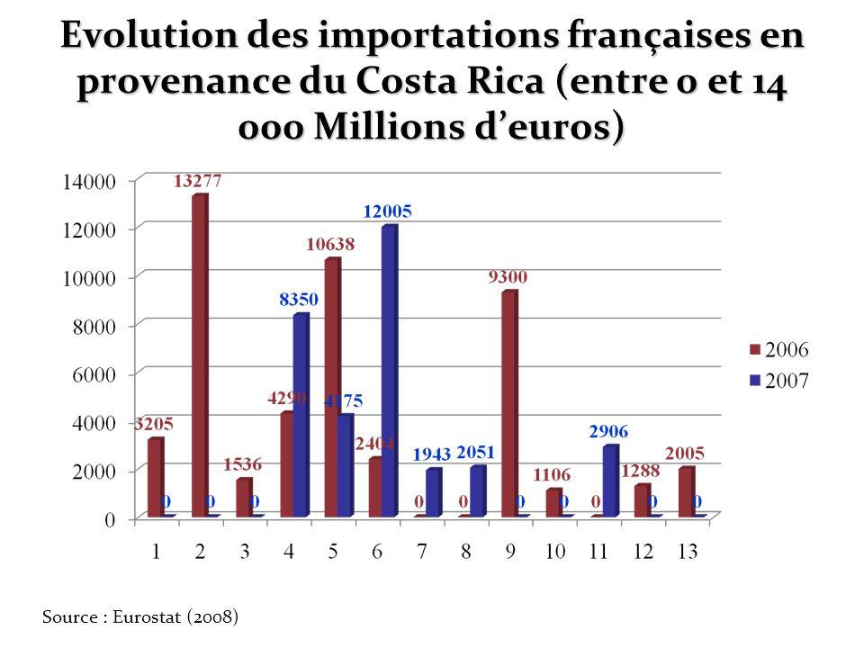 Evolution des importations françaises en provenance du Costa Rica (entre 0 et 14 000 Millions d'euros)